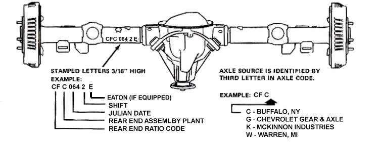 Generic Rear Axle Information