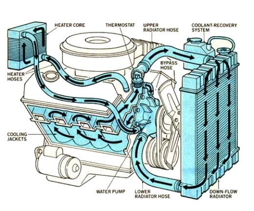 Diagram hose sbc heater 1999 Chevy